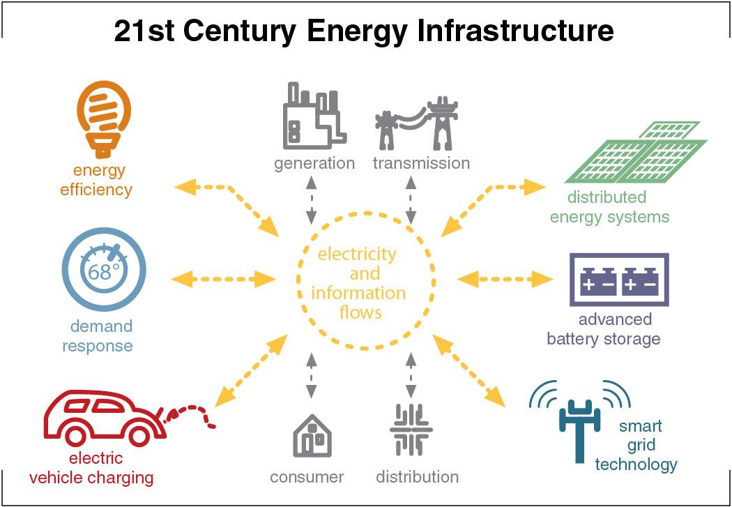 21st Century Infrastructure Bay Area Council Economic