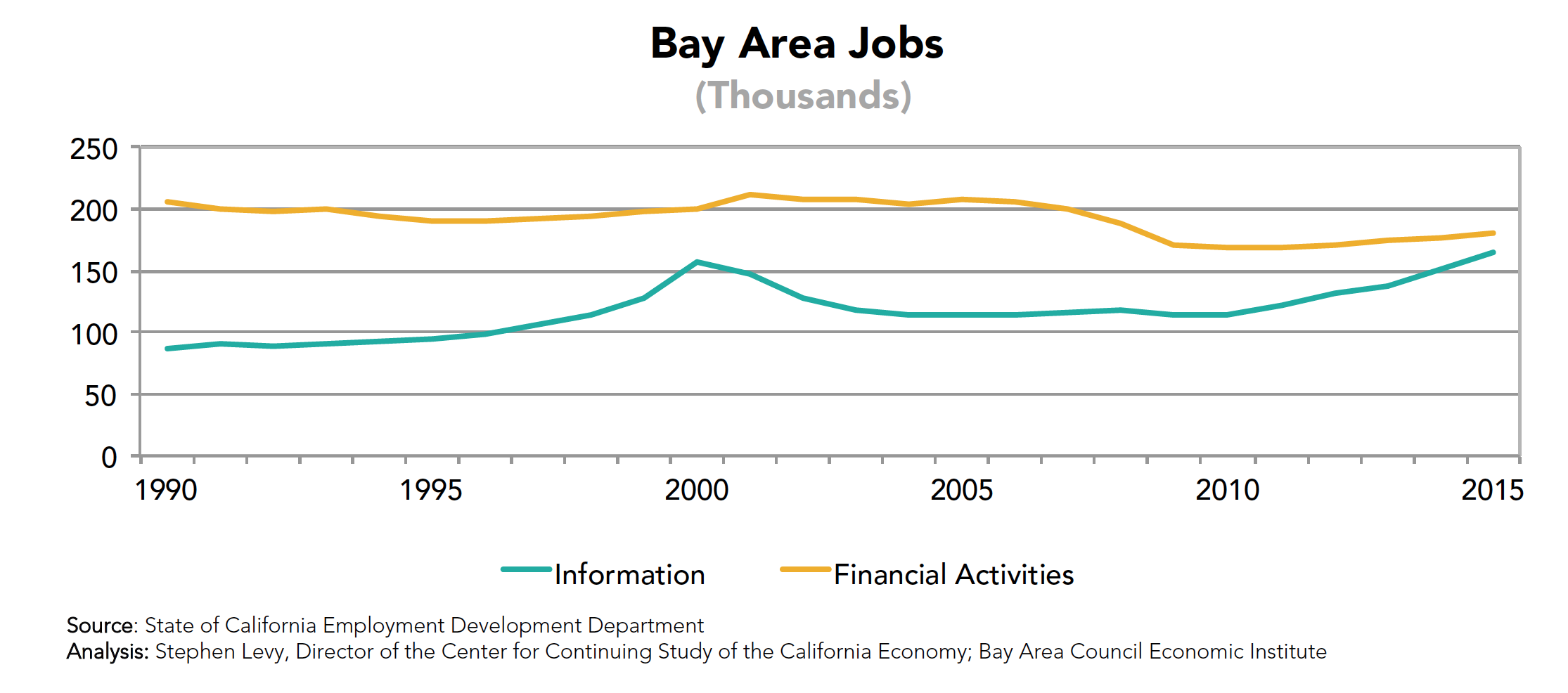 Bay Area Jobs (Information)