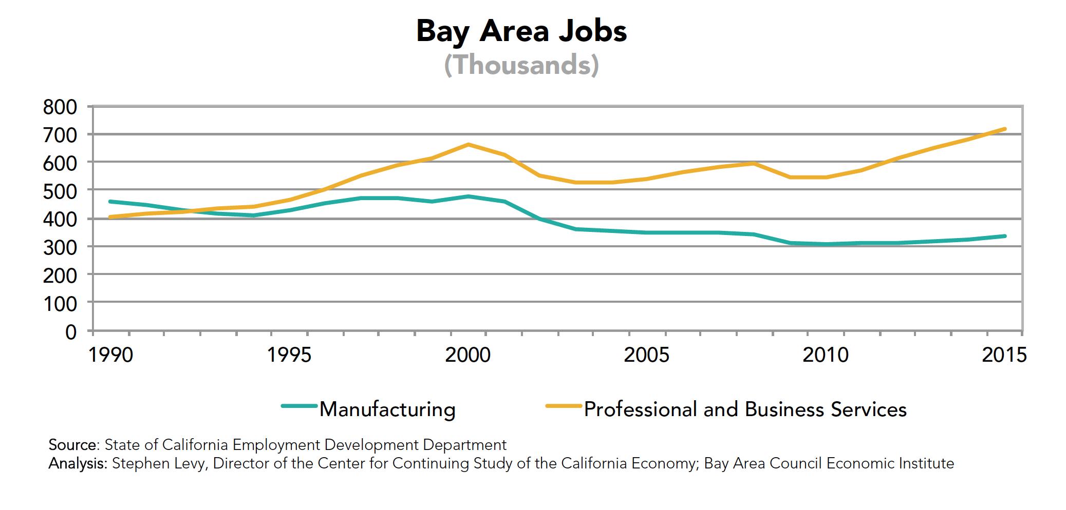 Bay Area Jobs (Mnfg., Professional)