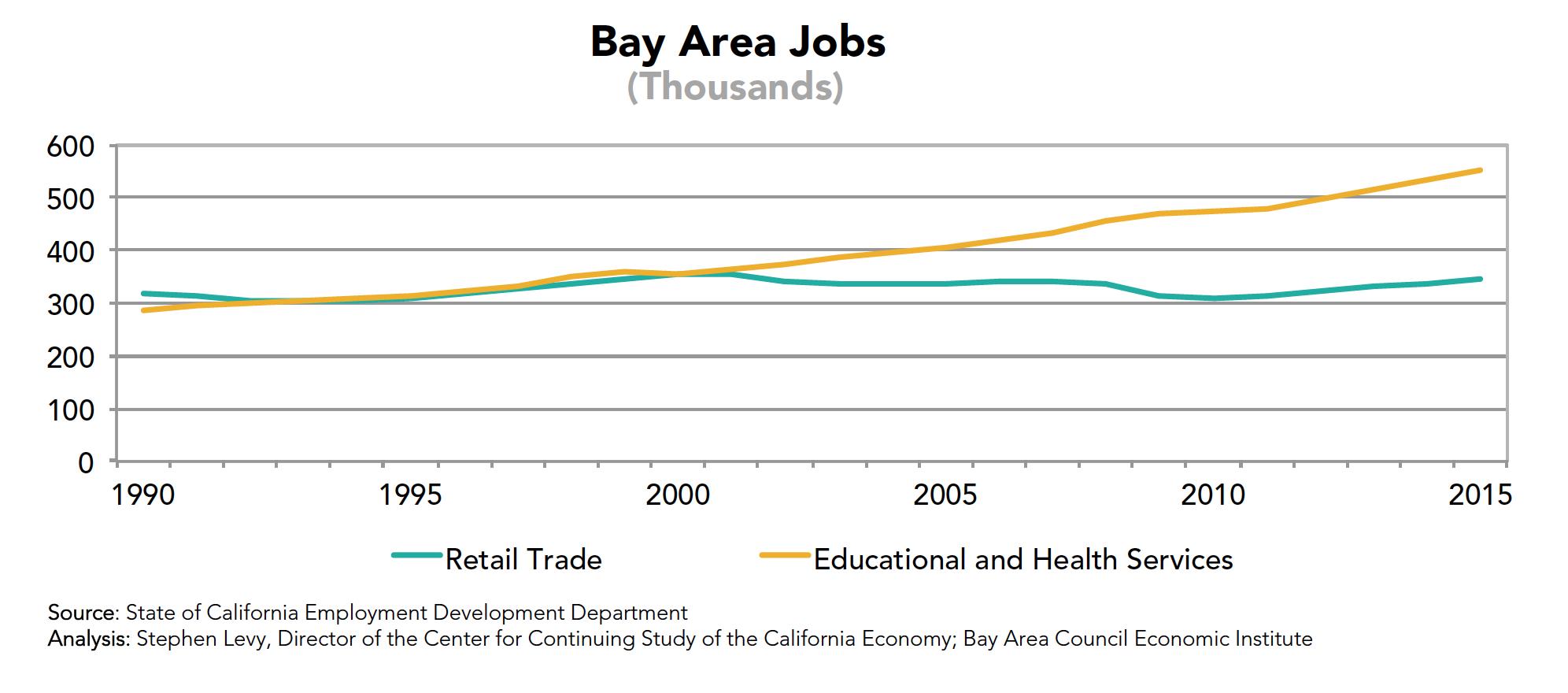 Bay Area Jobs (Retail)