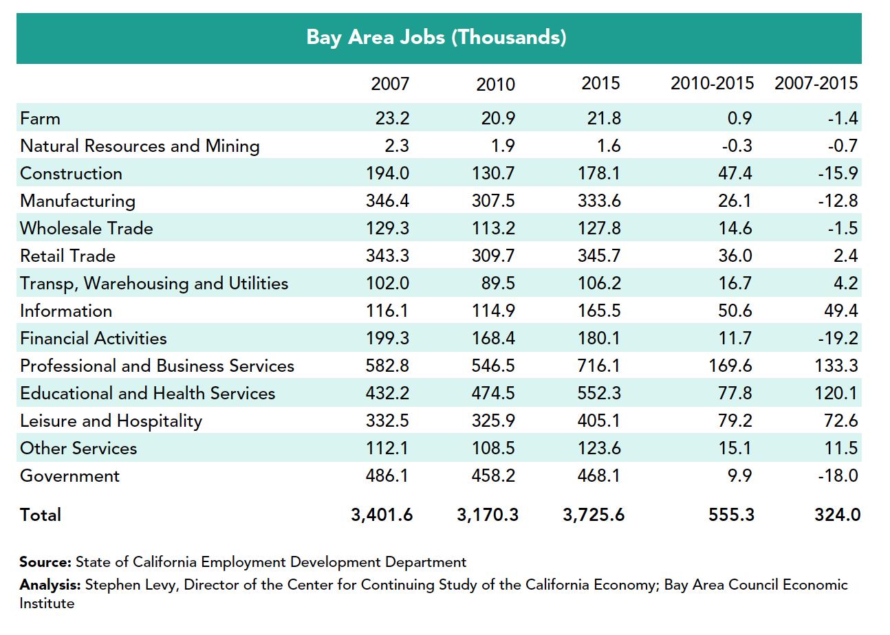 Bay Area jobs 2007-2015