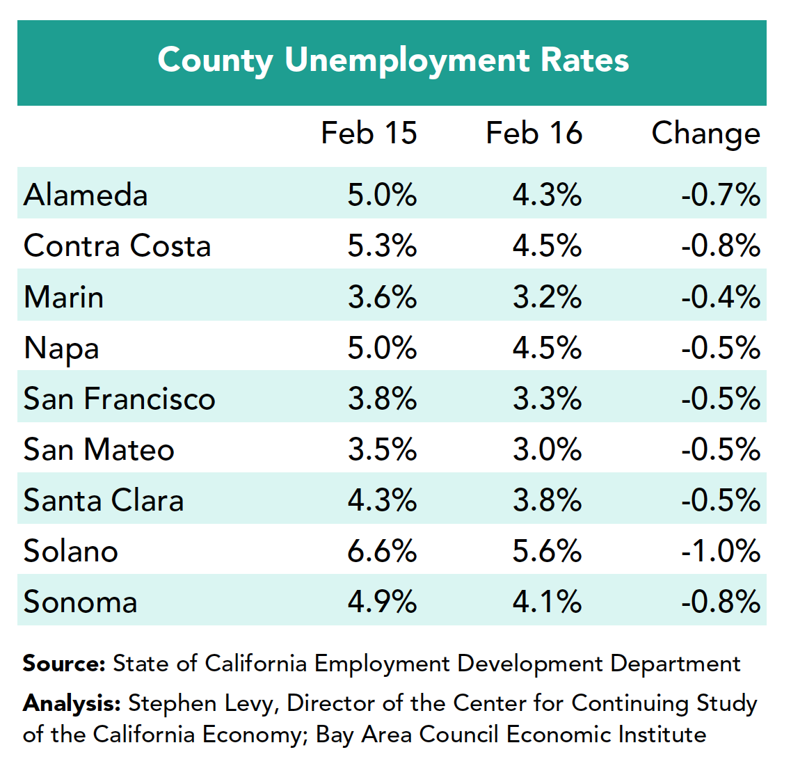 County Unemployment Rates