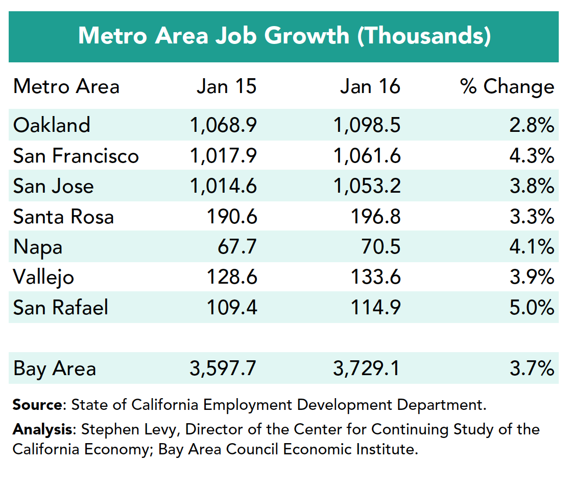 Metro Area Job Growth