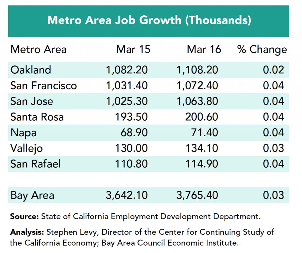 Metro area job growth thousands