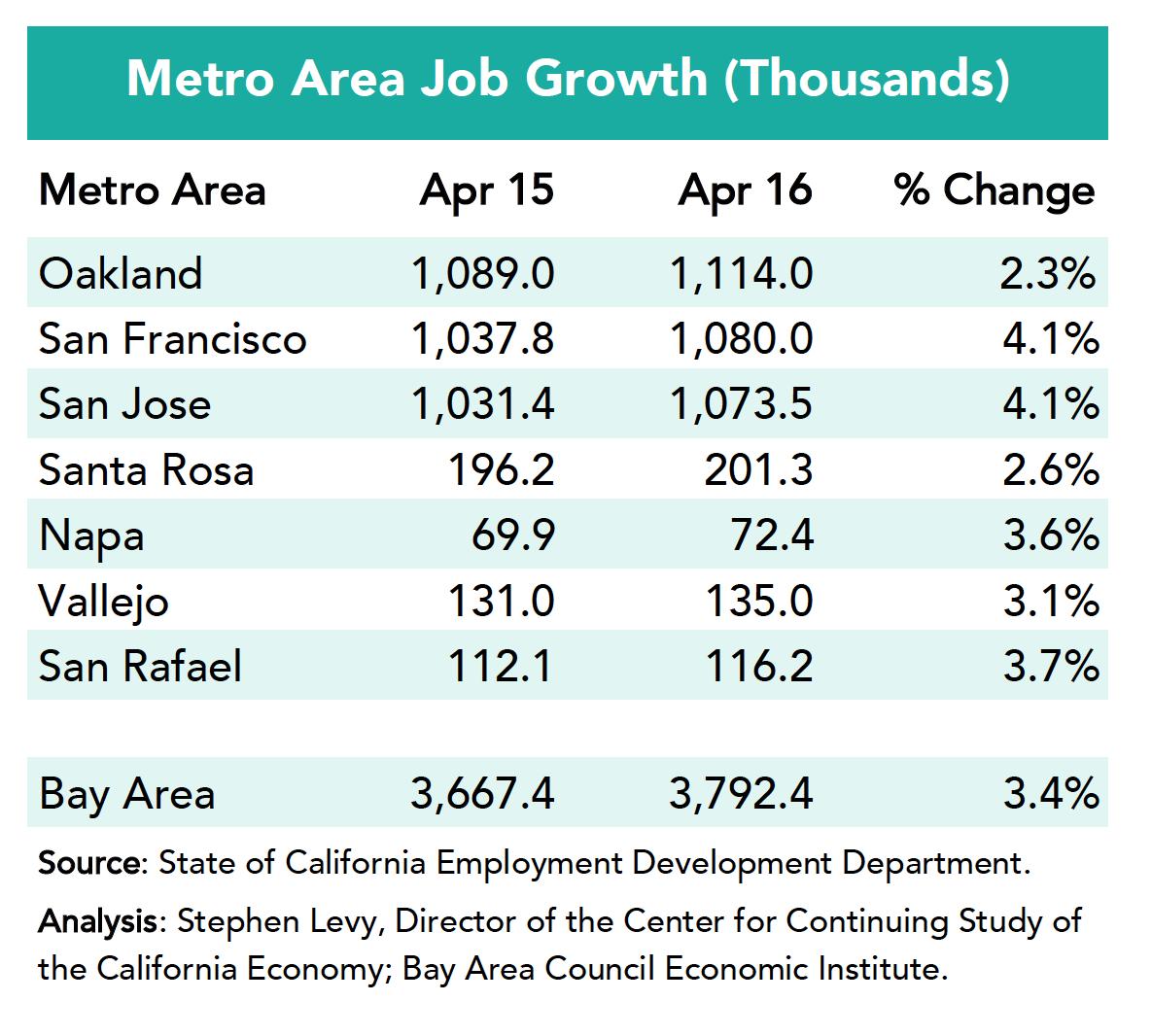 Metro Area Job Growth April