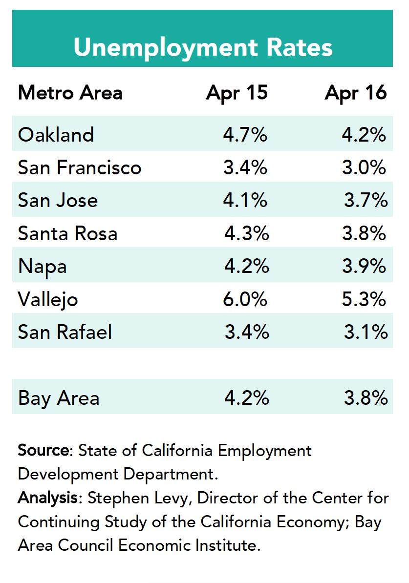 Unemployment Rates April