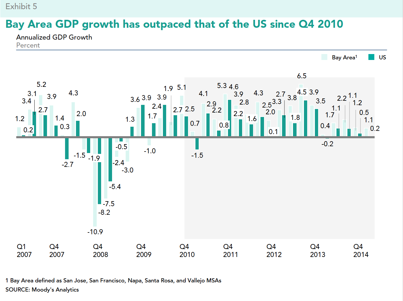 BA GDP growth has outpaced that of the US