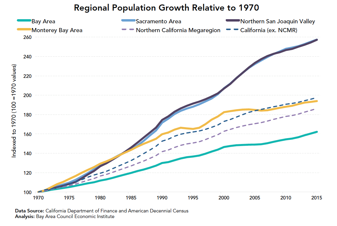 The Northern California Megaregion Bay Area Council Economic Institute Loss of youth population in the san francisco bay area, 1980 to 2016. bay area council economic institute