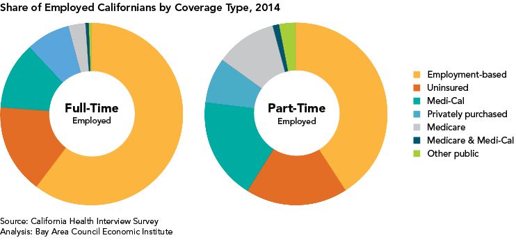 ShareOfEmpCalifByCoverage2014