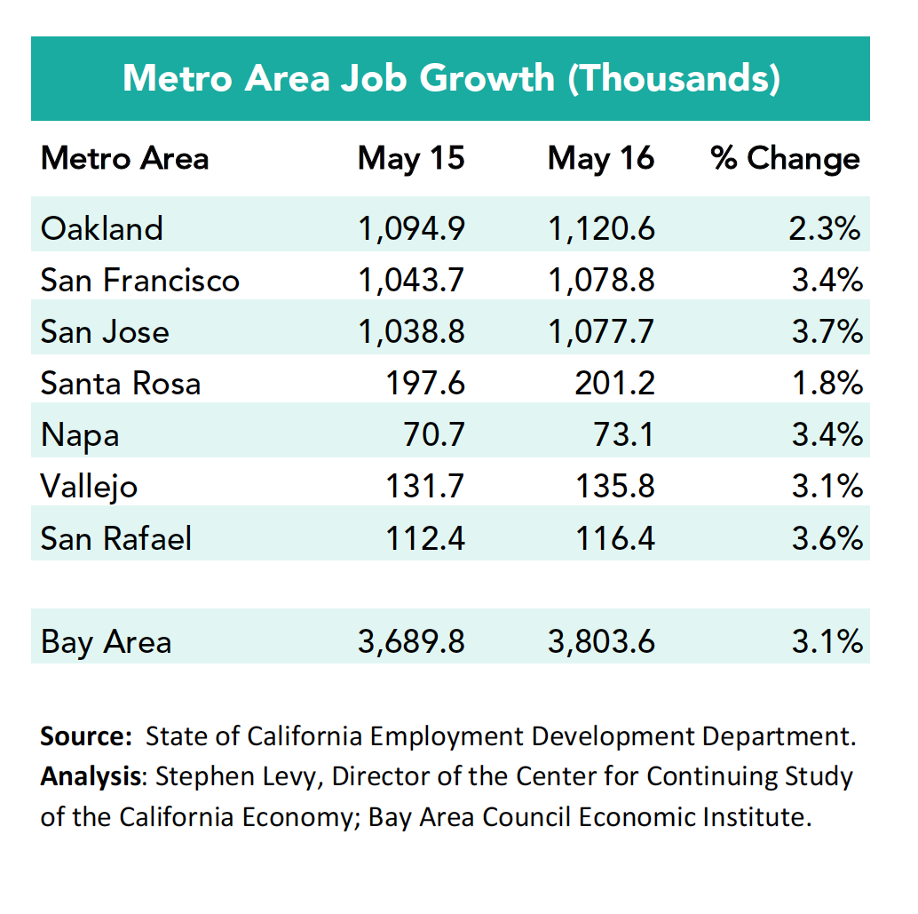 metro job growth