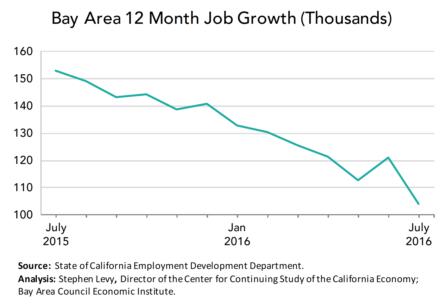 12 month job Growth July