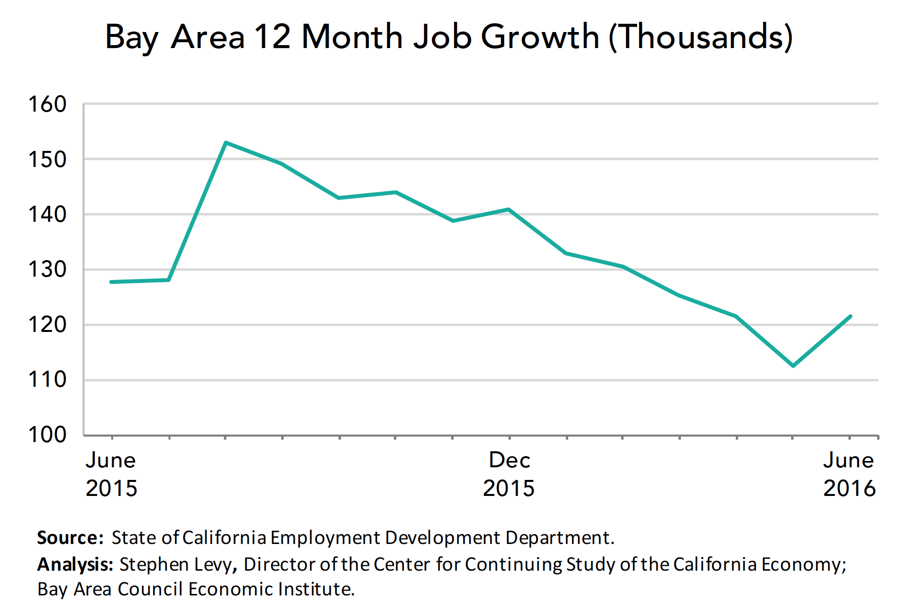 BA Job Growth
