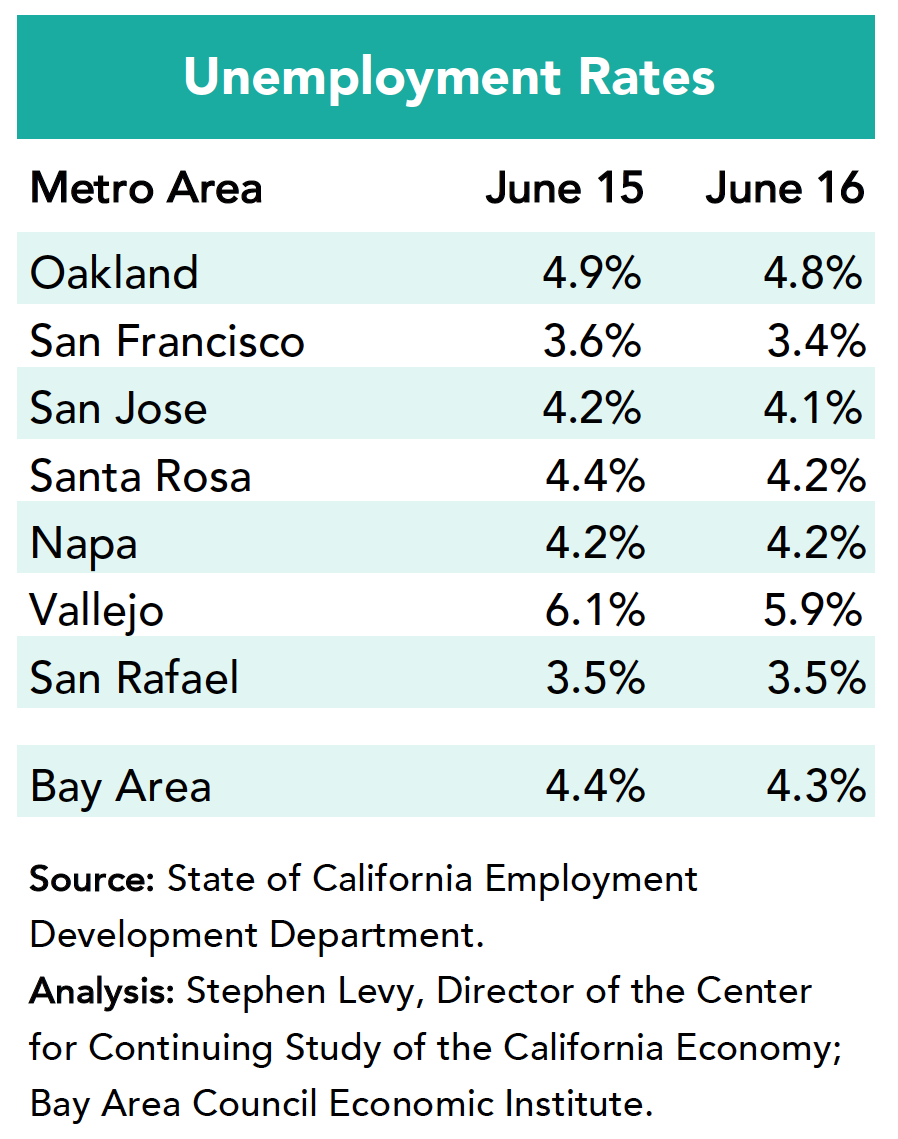 Bay Area Unemployment Rates