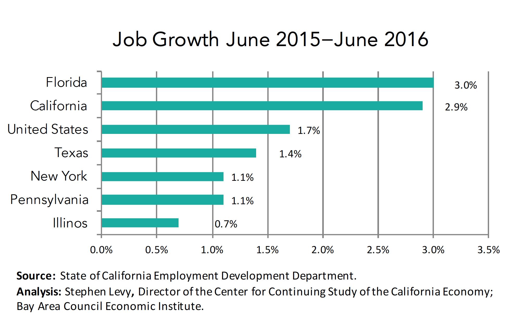 Job Growth - States