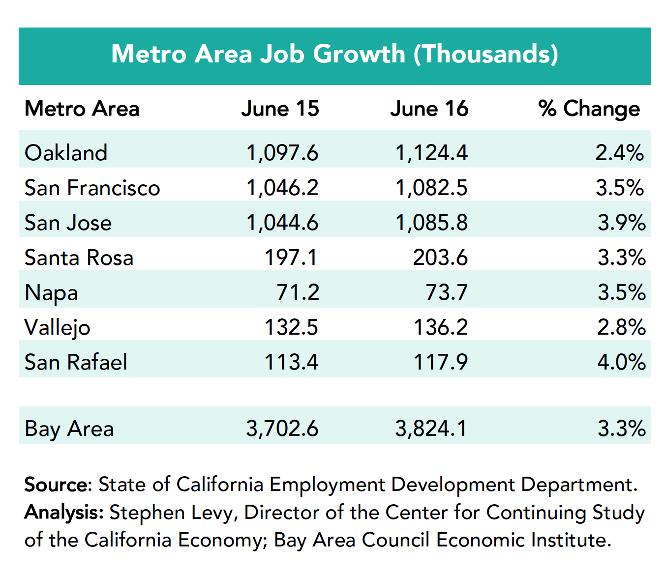 Metro Area Job Growth