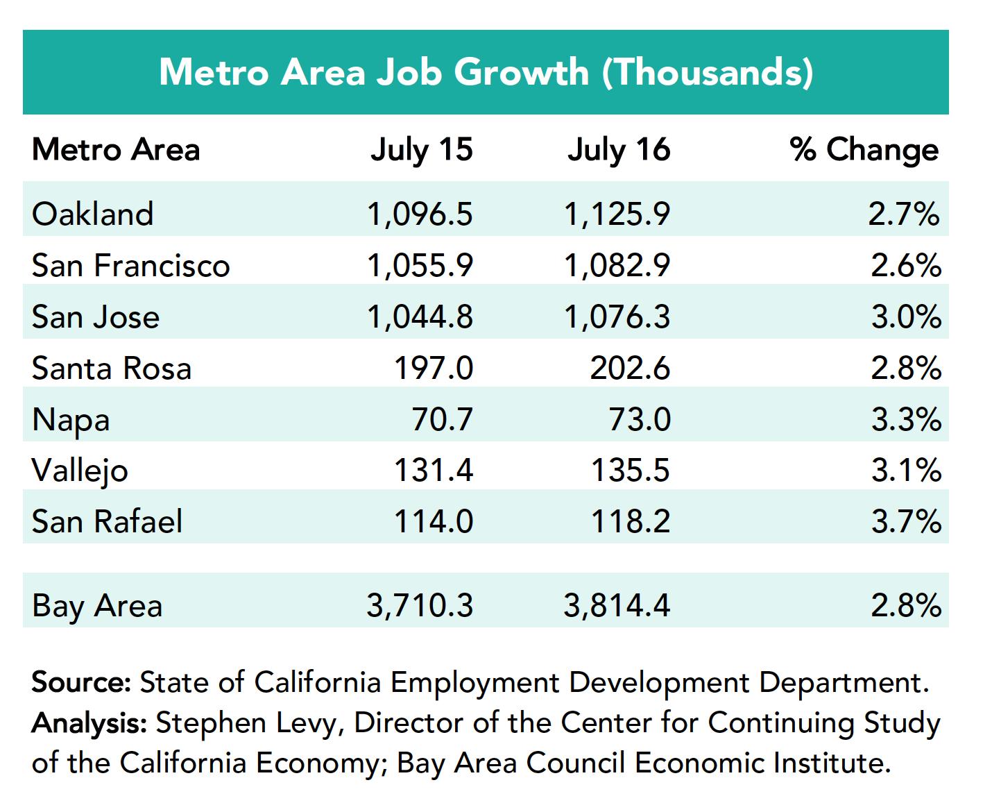 Metro Area Job grotwh July