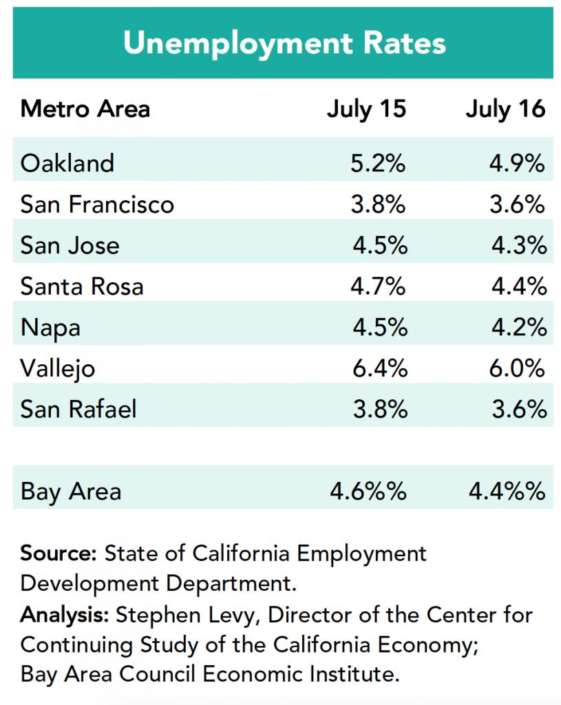 unemployment rates july