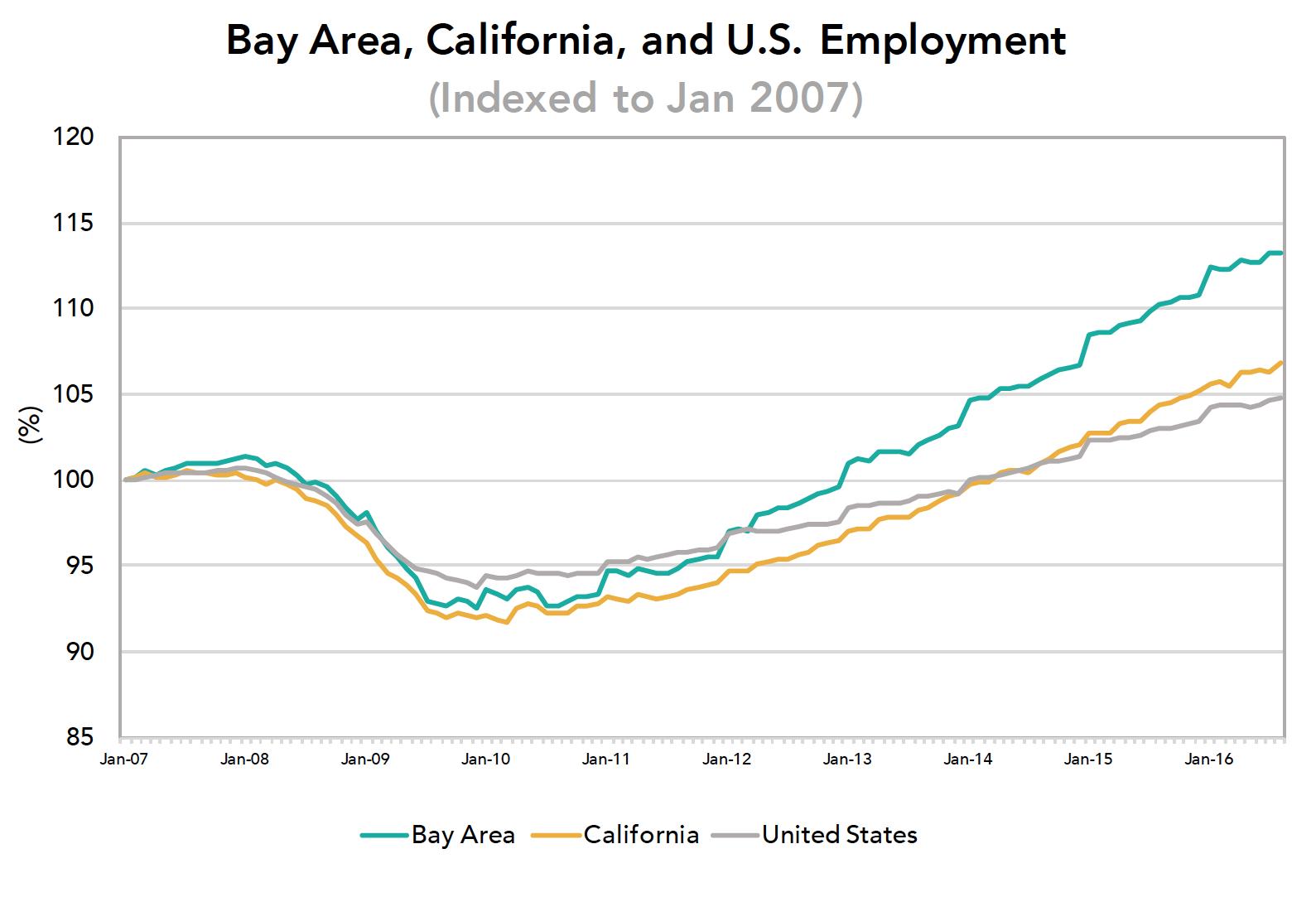 ba-ca-us-employment