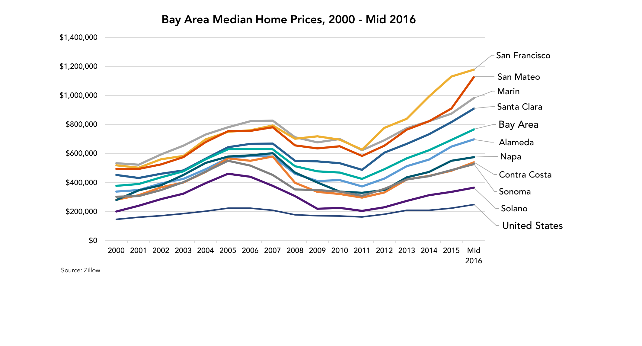ba-home-prices