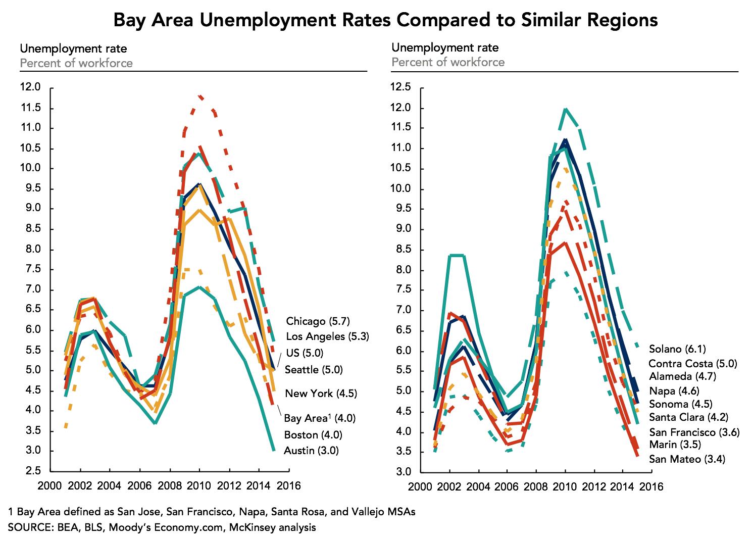 ba-unemployment-rates