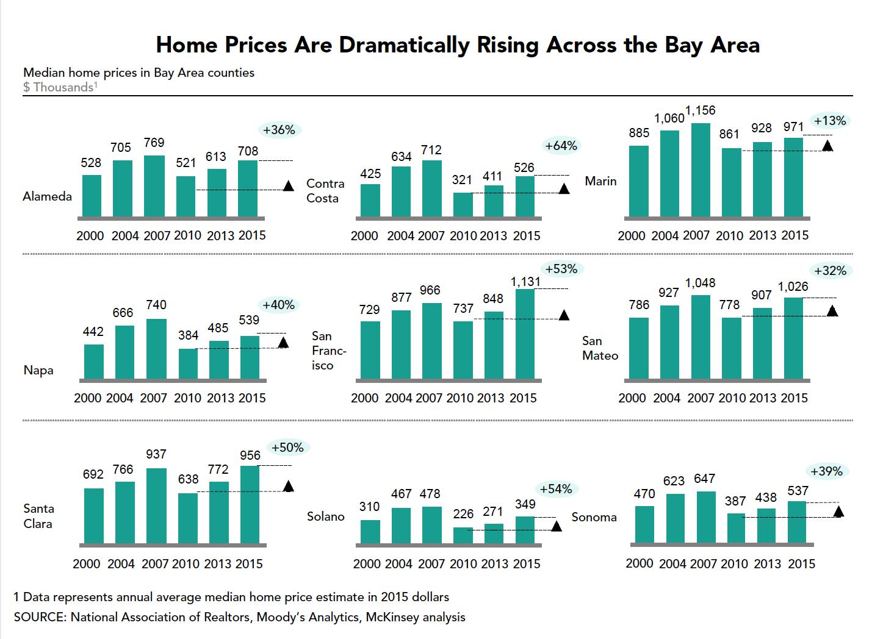 housing-prices-rising