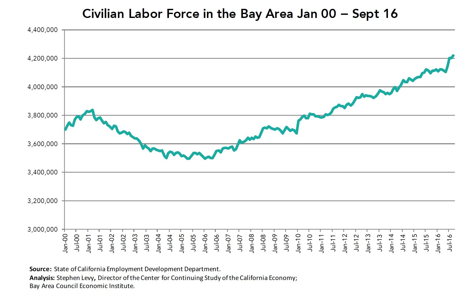 civilian-labor-force