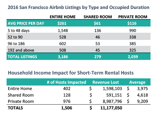 sf-homesharing-cap-income