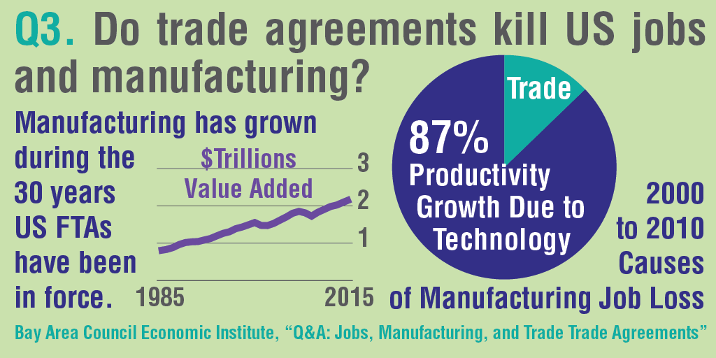 The Real Impact Of Trade Agreements Bay Area Council Economic