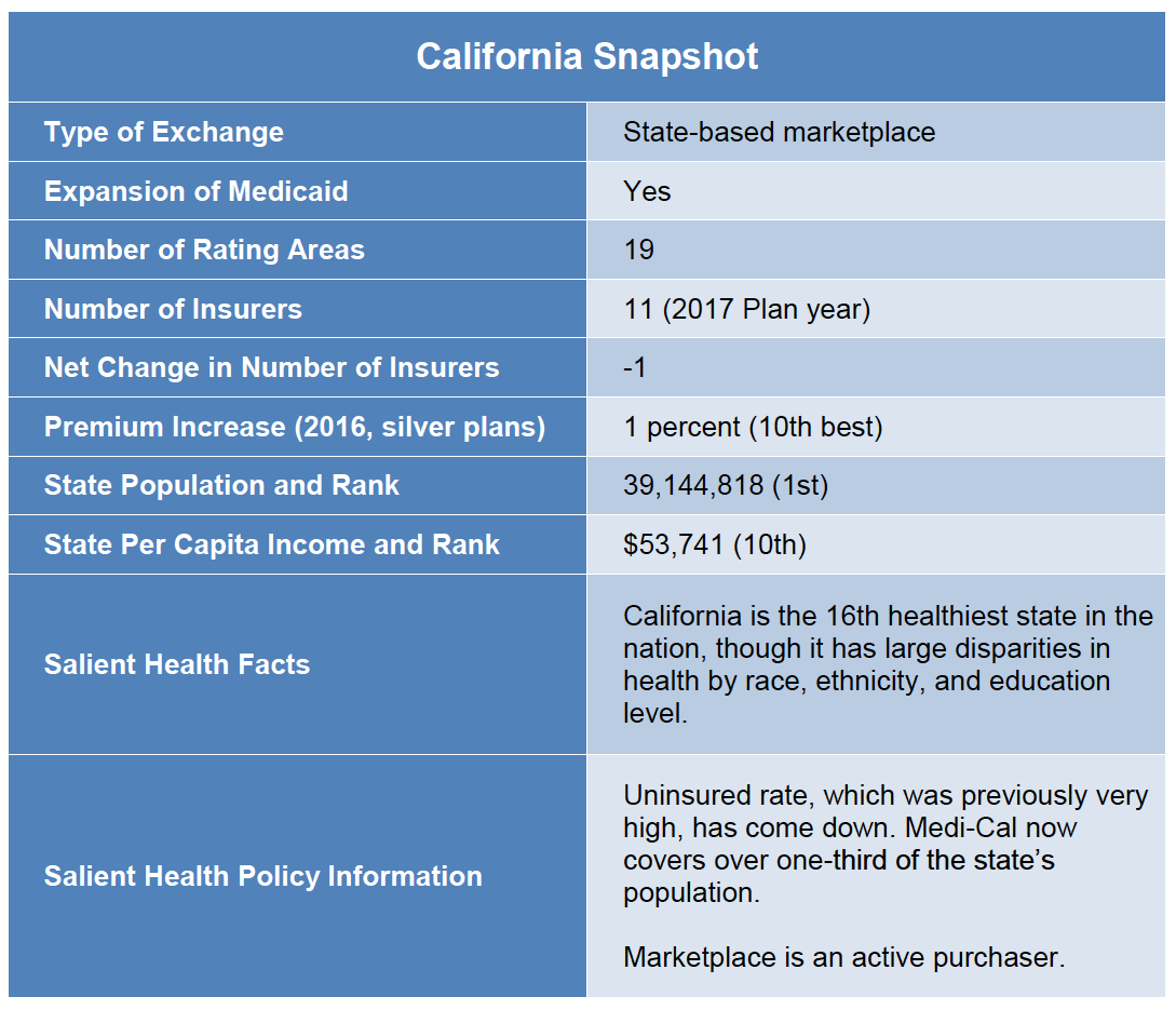 A Study of Affordable Care Act Competitiveness in California
