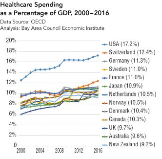 International Healthcare Systems and the US Health Reform Debate