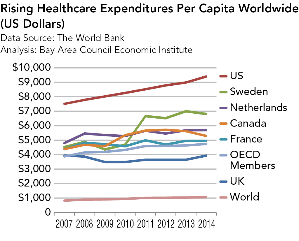 International Healthcare Systems and the US Health Reform