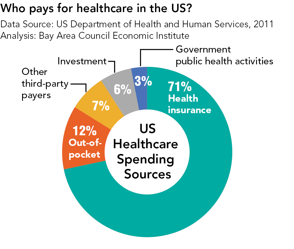 analysis of the us healthcare system Comparisons of health care systems in the analysis and evaluation the it is important to compare the us health care system with health care.