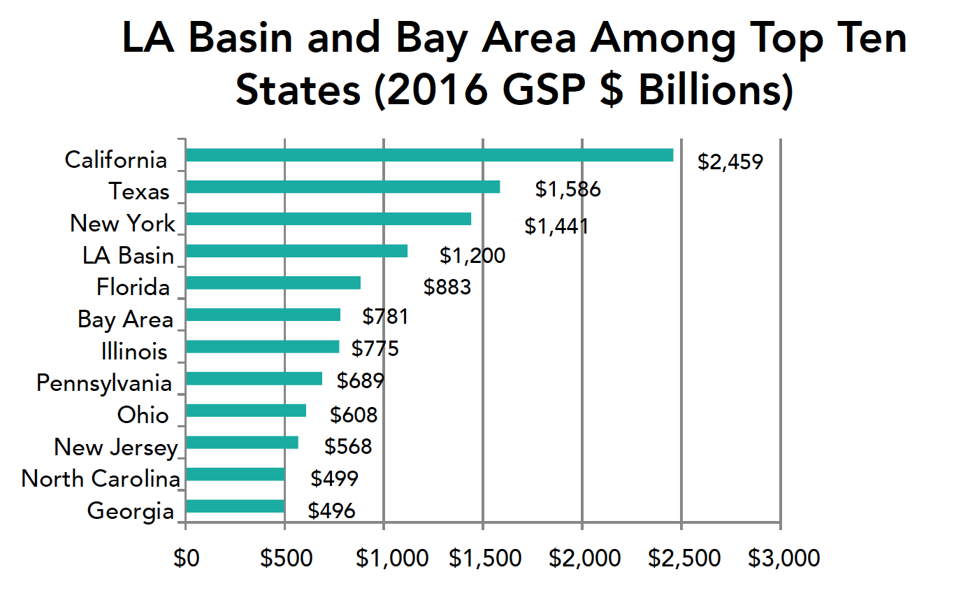 bay area gdp watch