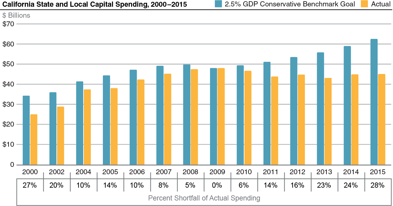 California State and Local Capital Spending, 2000–2015