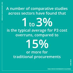 Cost overruns comparison