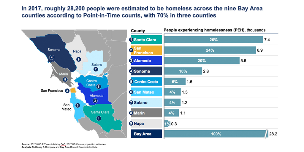 Bay Area Homelessness | Bay Area Council Economic Institute