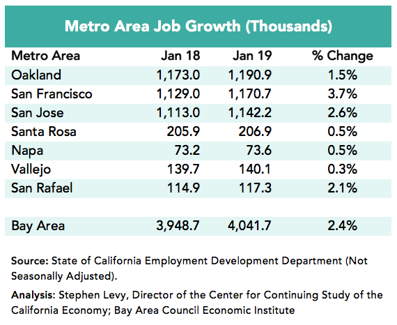 Bay Area Job Watch | Bay Area Council Economic Institute